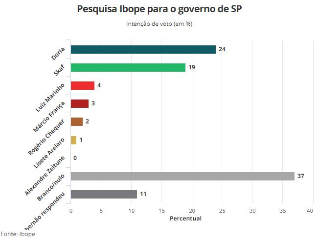Pesquisa Ibope para o governo de São Paulo