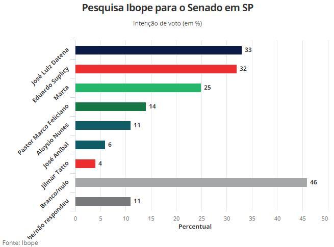 Pesquisa Ibope para o senado em São Paulo