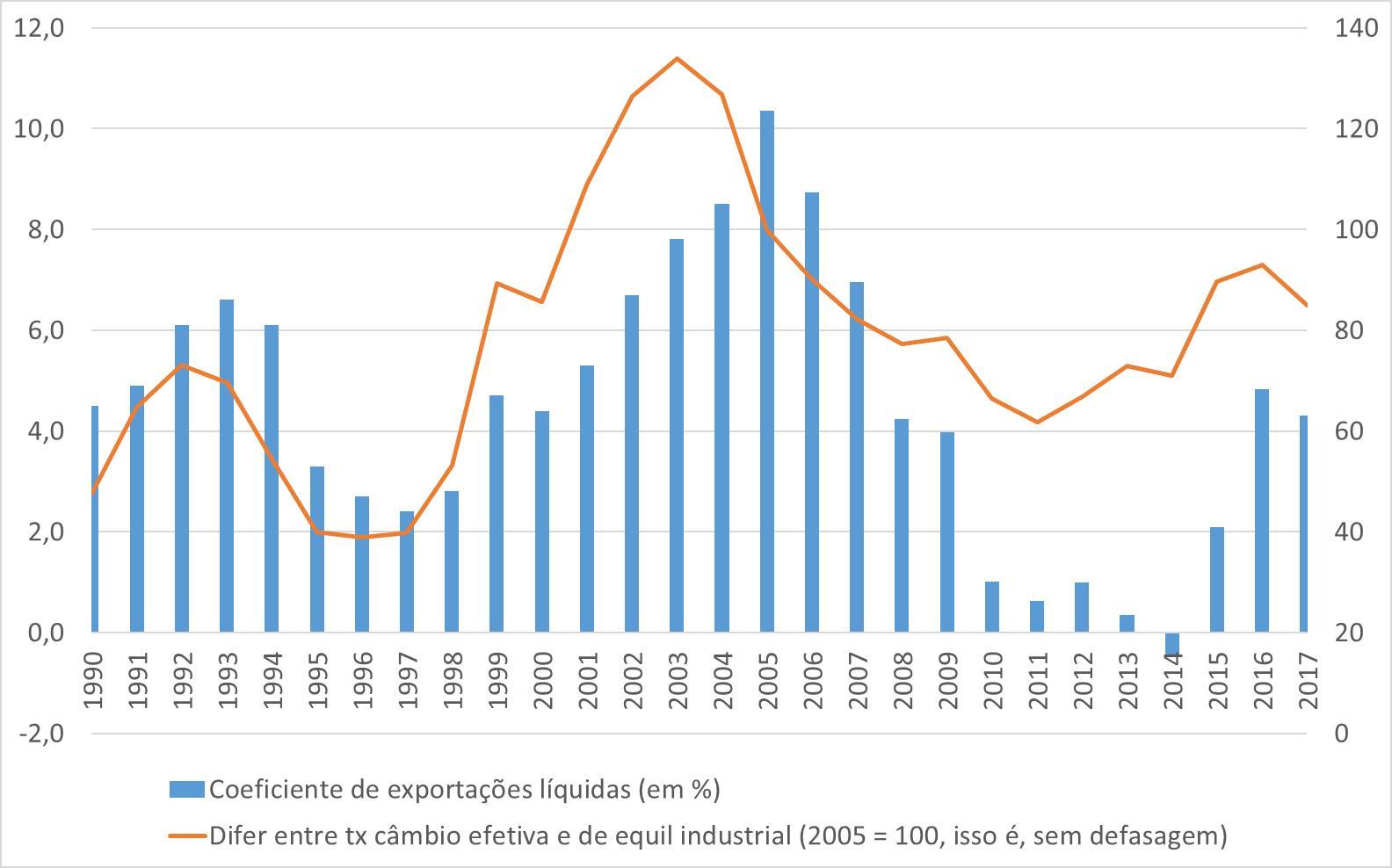 Nelson Marconi Coeficiente de exportações líquidas e taxa de câmbio efetiva
