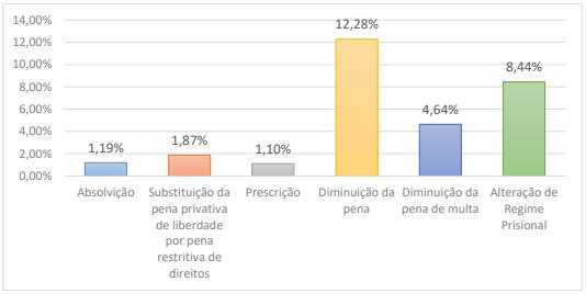 Gráfico que mostra, em porcentagem, o resultado do julgamento pelo STJ de 27.779 recursos interpostos pela Defensoria Pública