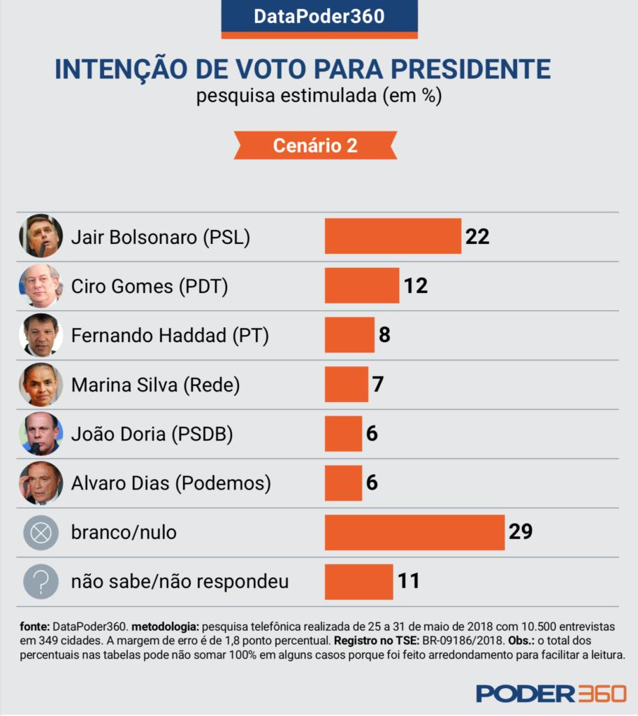 Cenário 2 eleições presidenciais