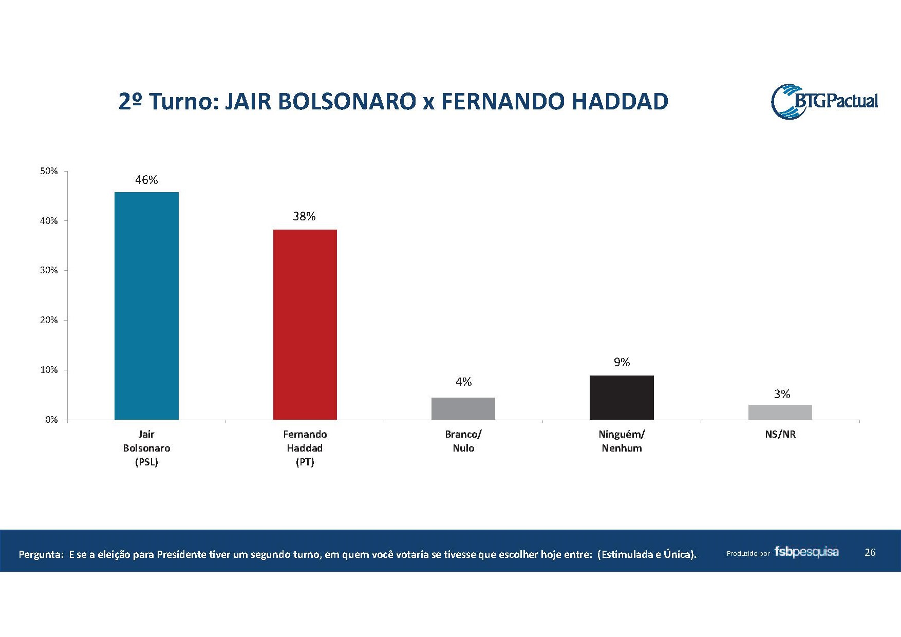 pesquisa bolsonaro venceria haddad no segundo turno