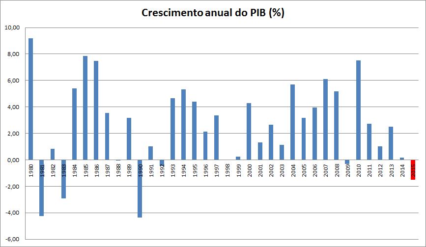 Crescimento percentual do PIB brasileiro de 1980 a 2000