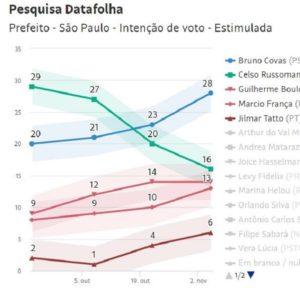 SP - Covas 28%, Russomano 16%, Boulos 14%, França 13%, Tatto 6%. Curiosidade. Em 2016, Haddad teve 16,7% e Erundina teve 3,2%. Soma? 20%. Agora Boulos tem 14%, Tatto 6% e Orlando 1%. Soma? 21%. Coincidência? Márcio França, dado como morto, ressuscitou e parece ser o favorito para ir ao segundo turno. Boulos está no teto. Russomano em queda e França subindo. Tendência. Se tivesse unido, o campo progressista teria mais de 30% dos votos em SP e grande chance de vencer as eleições. Ainda está no páreo. Muito jogo ainda.